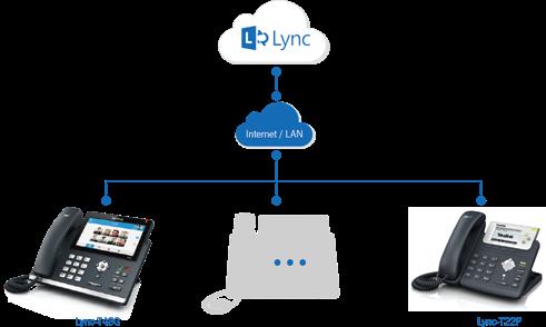 MS Lync kompatibilita