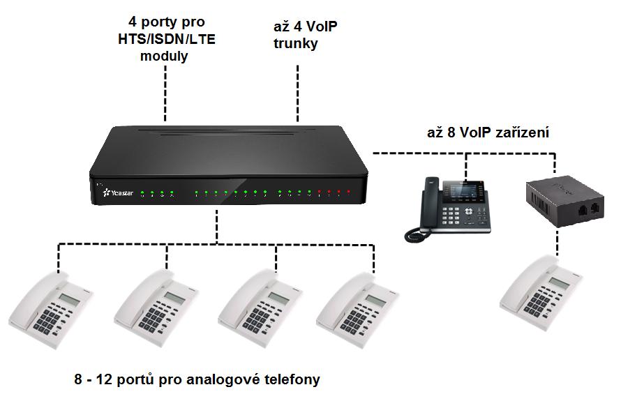 schéma zapojení IP ústředny Yeastar S412