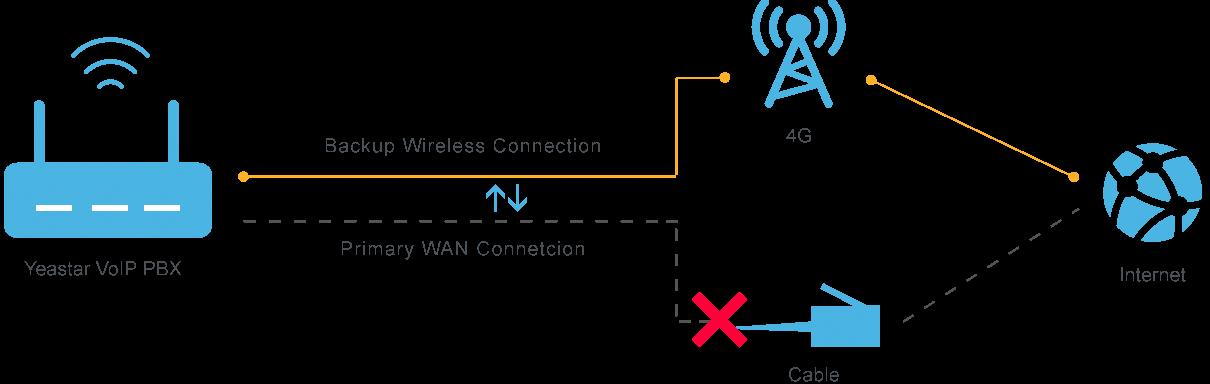 Využití LTE modulu