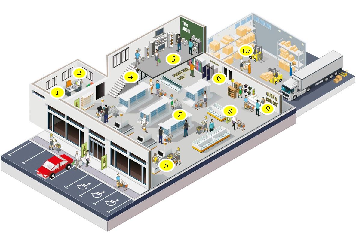 Schéma využití systému Vocovo v maloobchodě