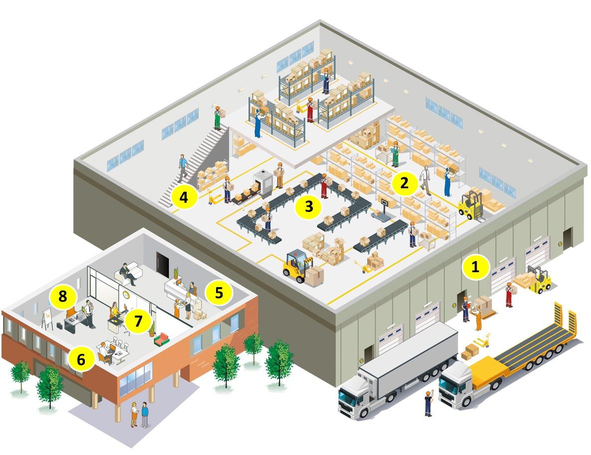 Schéma využití systému Vocovo ve výrobě a skladování