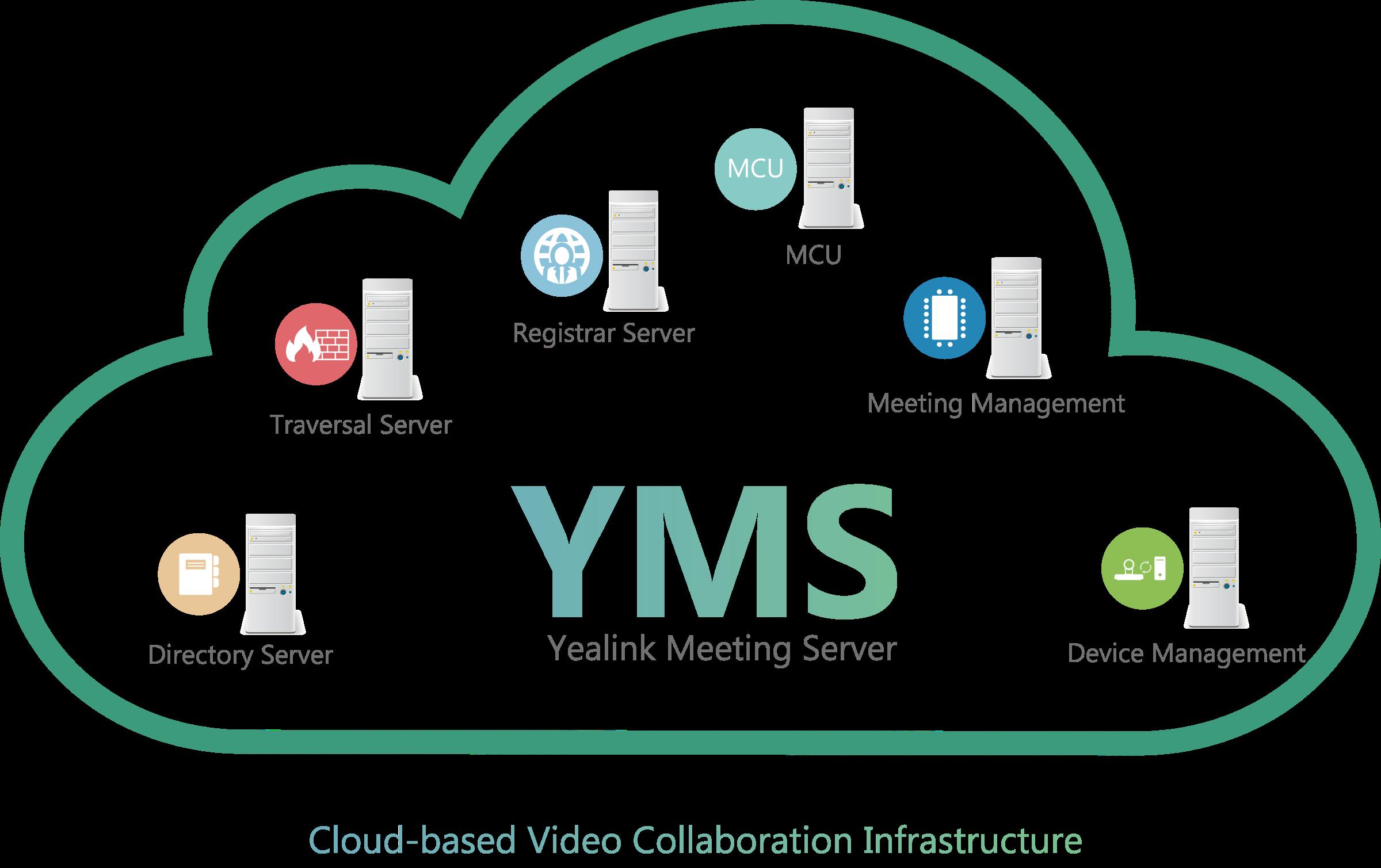 Yealink Meeting Server (YMS)