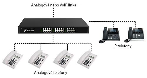 Náklady na telefonní připojení