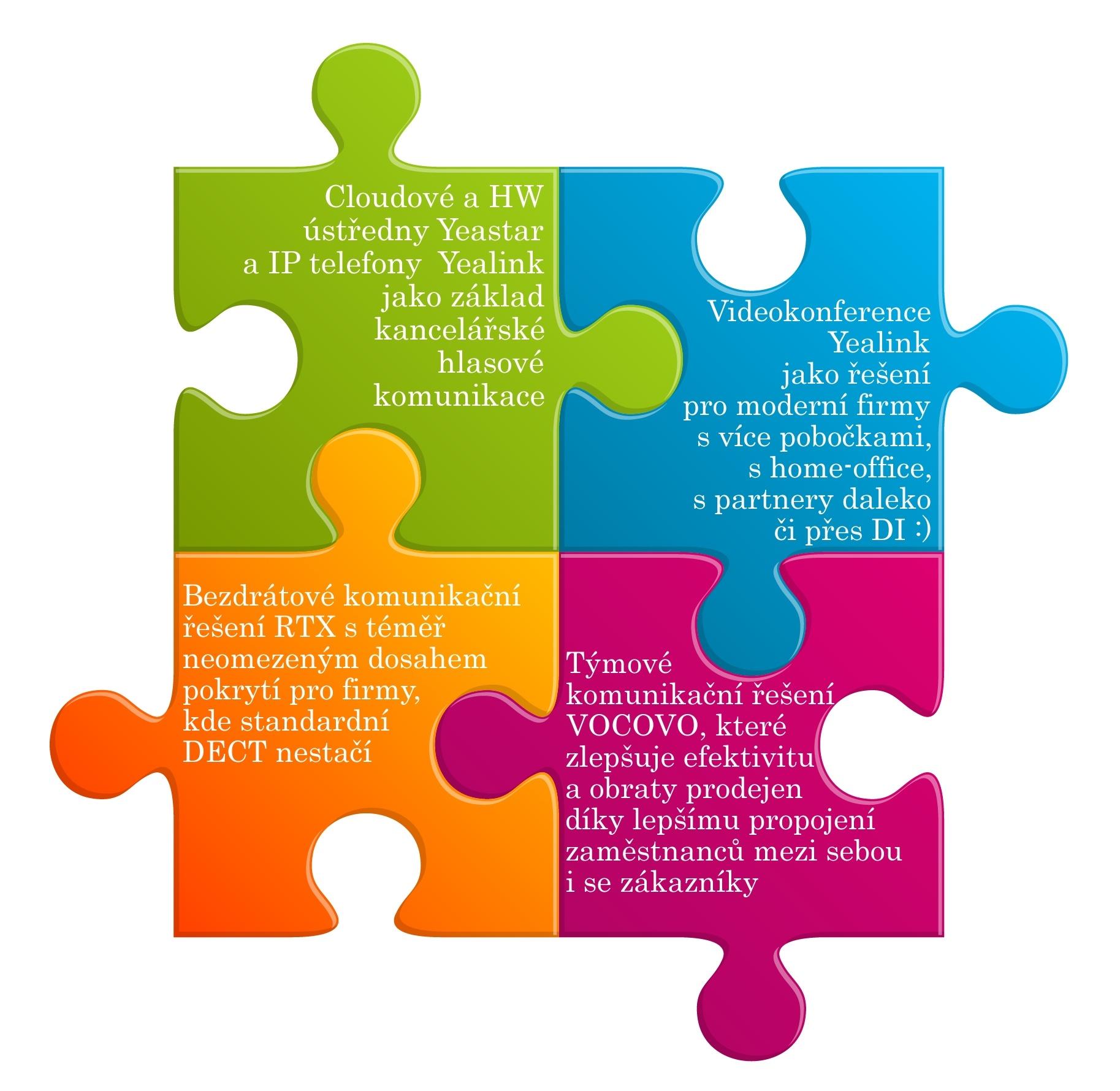 Tématické okruhy partnerského setkání
