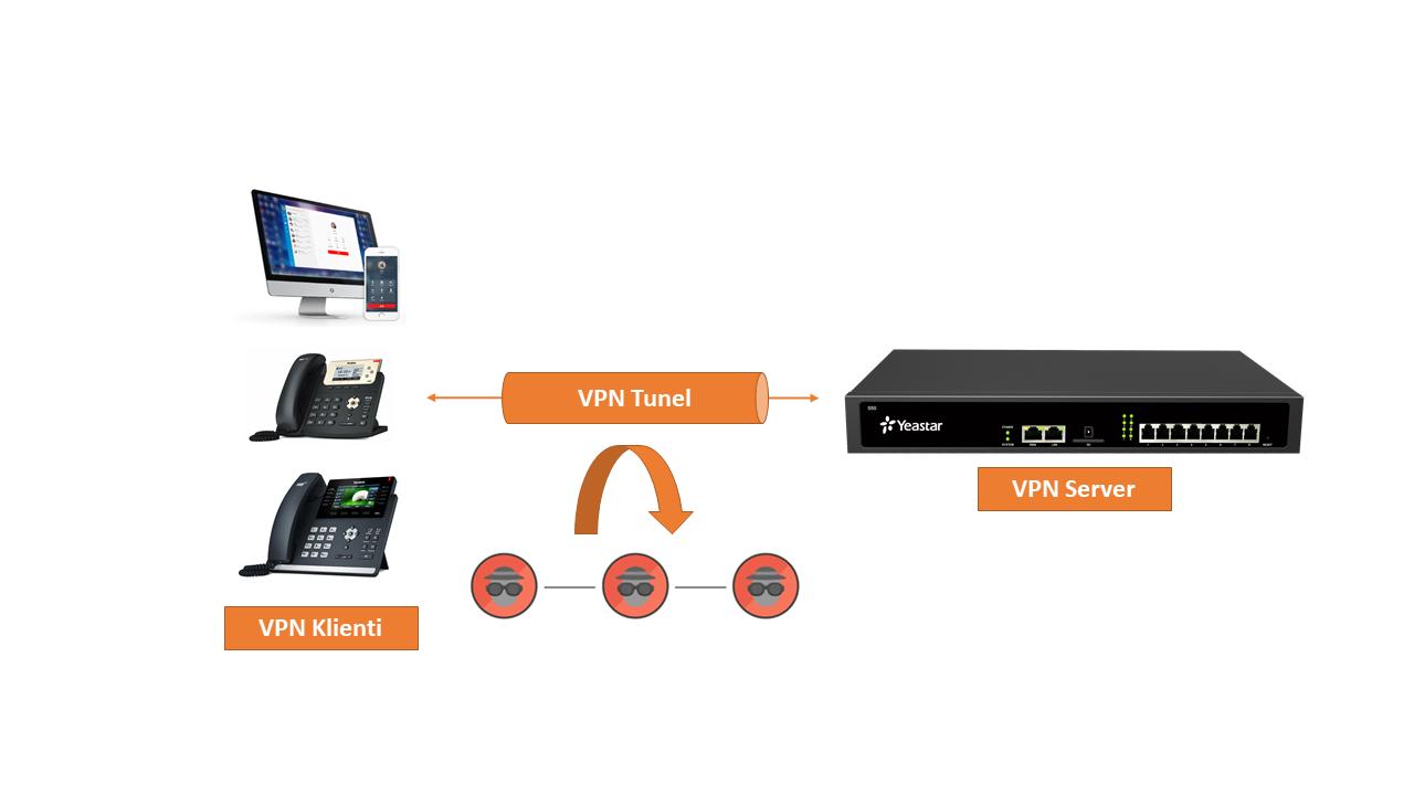 Schéma řešení OpenVPN