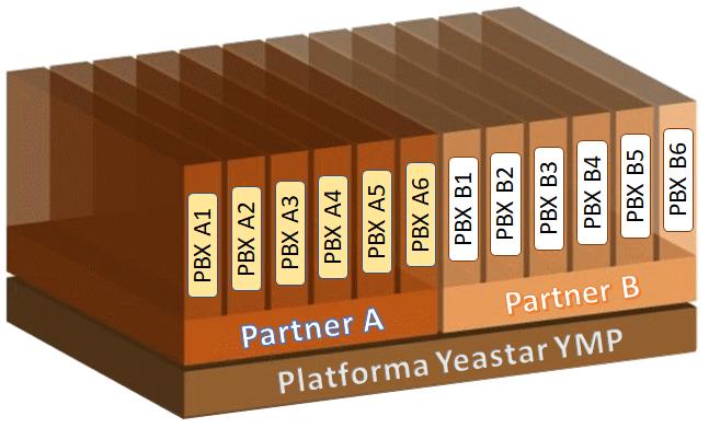 Platforma pro vytváření virtuálních ústředen