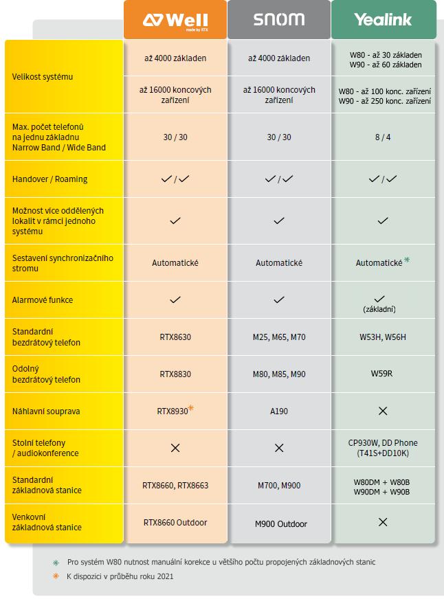 Srovnání DECT multi-cell řešení