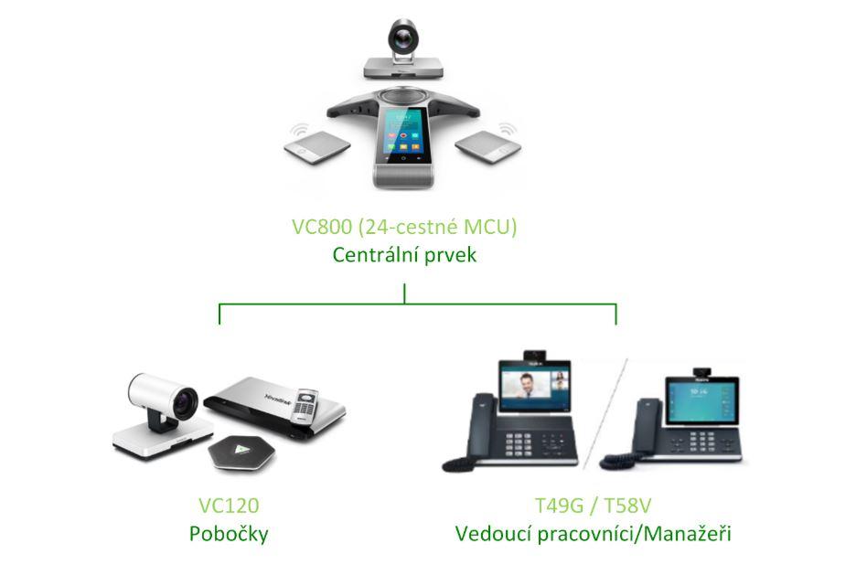 Videokonferenční řešení pro bankovní sektor