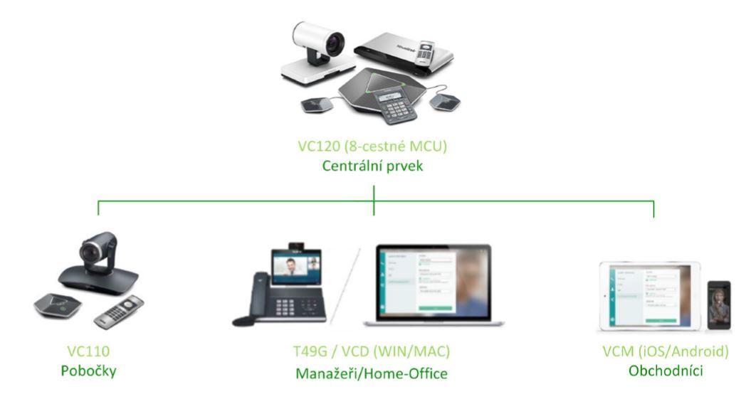 Videokonferenční řešení pro malé a střední firmy