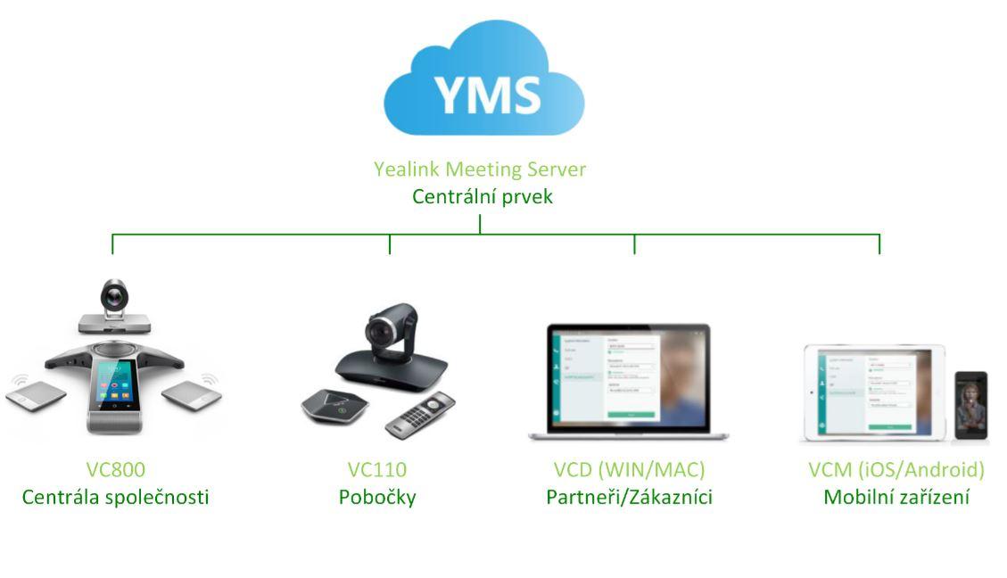 Videokonferenční řešení pro státní správu