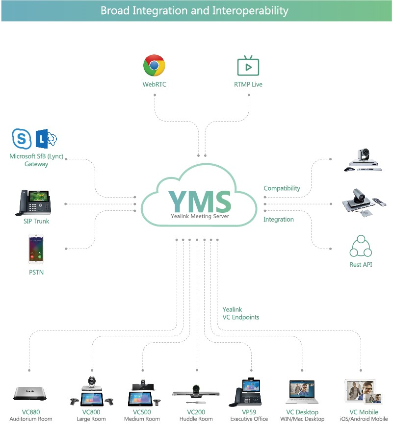 Kombinované videokonferenční řešení Yealink