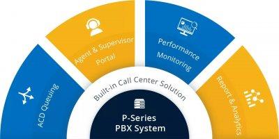 Yeastar EP licence k P550 - služby Call Centrum, Panel operátora, LCS – roční předplatné