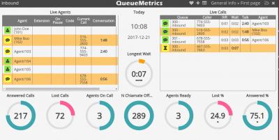 QueueMetrics - Asterisk Callcentrum řešení