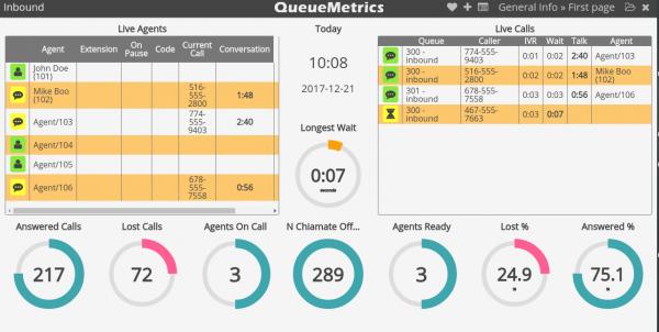 Queue metrics aplikace pro call centra