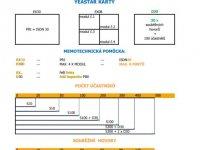 Praktický přehled zapojení modulů a karet v ústřednách Yeastar