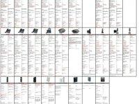 Praktický přehled IP telefonů